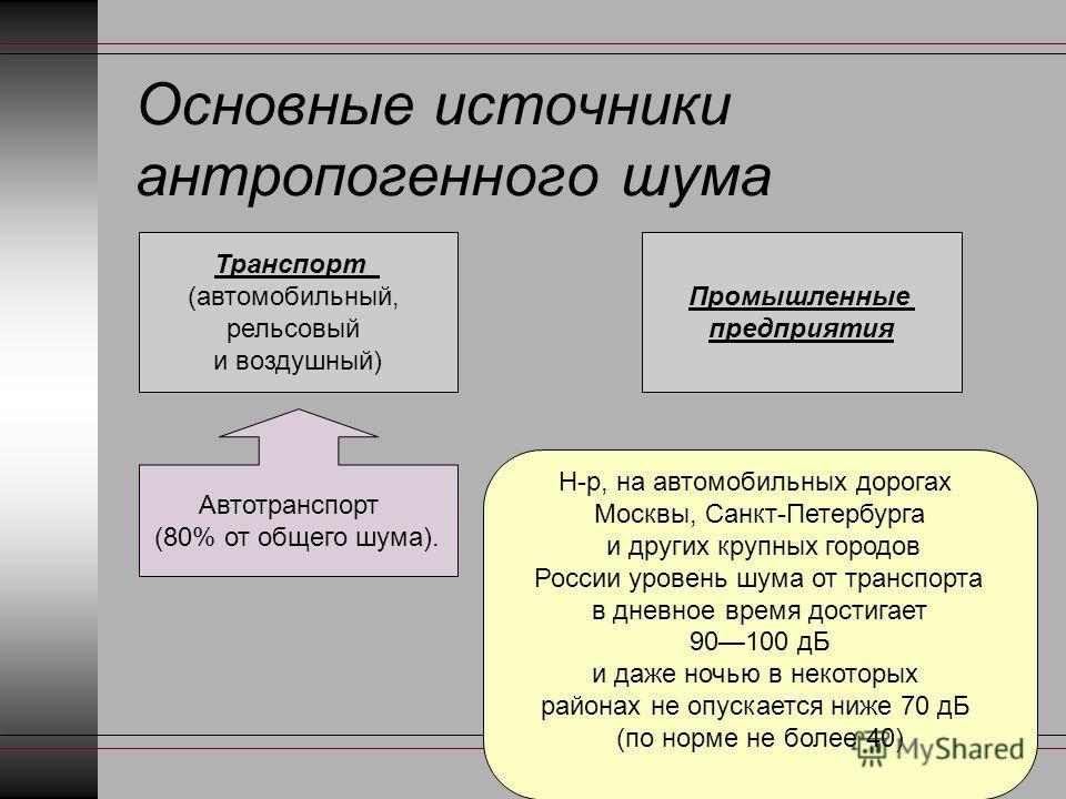 Основные источники антропогенного шума Транспорт (автомобильный, рельсовый и воздушный) Промышленные предприятия Автотранспорт (80% от общего шума). Н-р, на автомобильных дорогах Москвы, Санкт-Петербурга и других крупных городов России уровень шума о