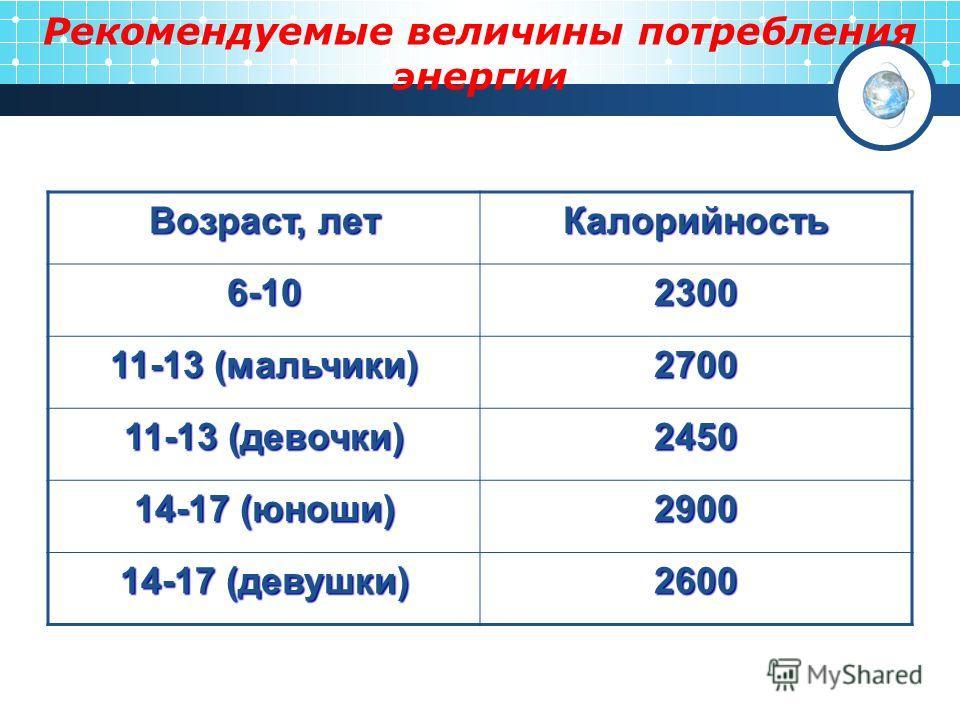 Рекомендуемые величины потребления энергии Возраст, лет Калорийность 6-102300 11-13 (мальчики) 2700 11-13 (девочки) 2450 14-17 (юноши) 2900 14-17 (девушки) 2600
