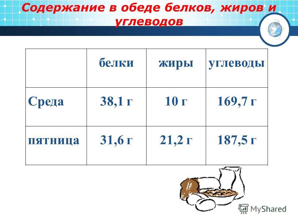 Содержание в обеде белков, жиров и углеводов белкижирыуглеводы Среда38,1 г10 г169,7 г пятница31,6 г21,2 г187,5 г