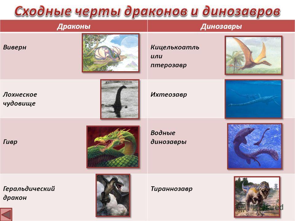 ДраконыДинозавры ВивернКицелькоатль или птерозавр Лохнеское чудовище Ихтеозавр Гивр Водные динозавры Геральдический дракон Тираннозавр