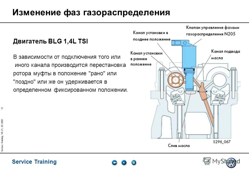13 Service Training Service Training, VK-21, 05.2005 Изменение фаз газораспределения Двигатель BLG 1,4L TSI В зависимости от подключения того или иного канала производится перестановка ротора муфты в положение