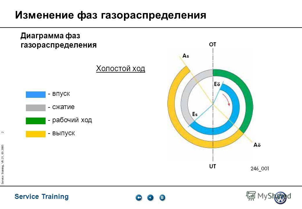 2 Service Training Service Training, VK-21, 05.2005 Изменение фаз газораспределения Диаграмма фаз газораспределения - впуск - сжатие - рабочий ход - выпуск Холостой ход