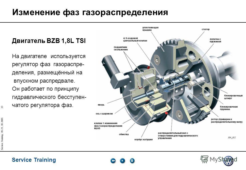 23 Service Training Service Training, VK-21, 05.2005 Изменение фаз газораспределения Двигатель BZB 1,8L TSI На двигателе используется регулятор фаз газораспре- деления, размещённый на впускном распредвале. Он работает по принципу гидравлического бесс