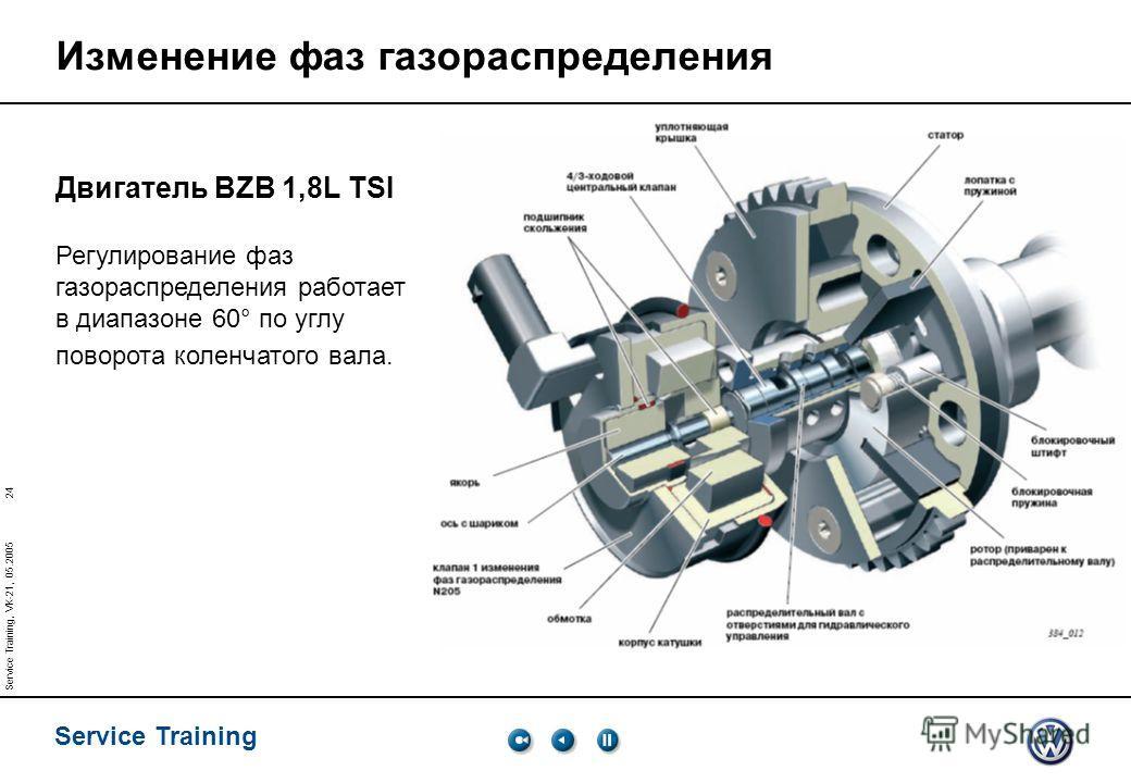 24 Service Training Service Training, VK-21, 05.2005 Изменение фаз газораспределения Двигатель BZB 1,8L TSI Регулирование фаз газораспределения работает в диапазоне 60° по углу поворота коленчатого вала.