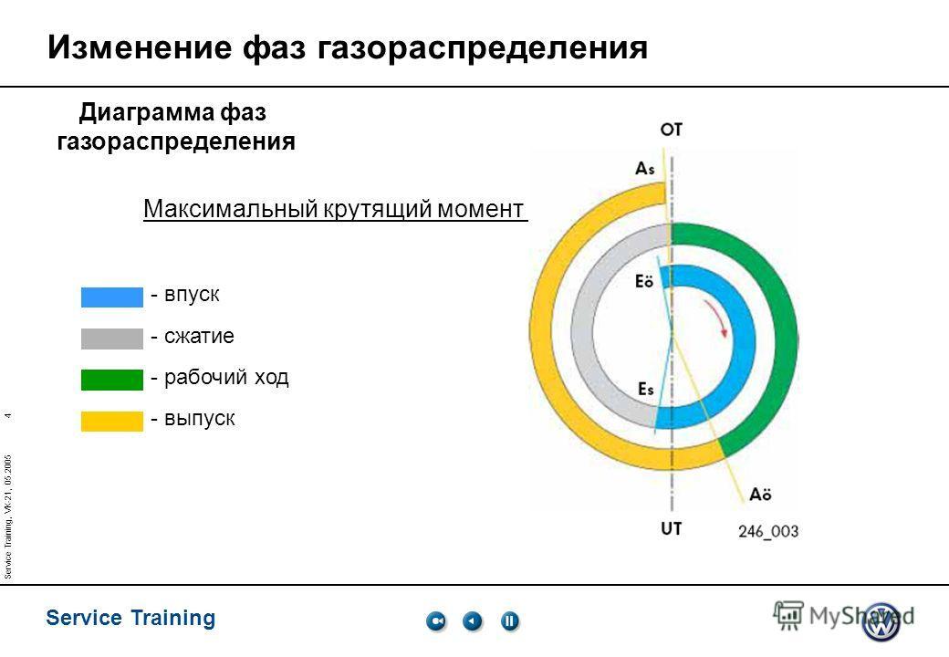 4 Service Training Service Training, VK-21, 05.2005 Изменение фаз газораспределения Диаграмма фаз газораспределения - впуск - сжатие - рабочий ход - выпуск Максимальный крутящий момент
