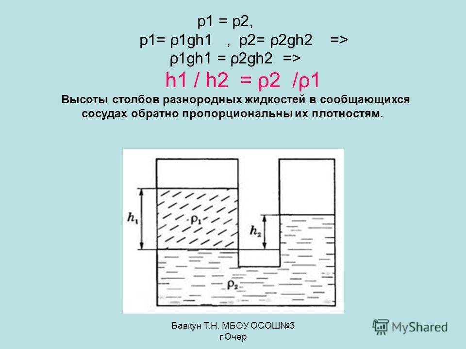 Бавкун Т.Н. МБОУ ОСОШ3 г.Очер р1 = р2, р1= ρ1gh1, р2= ρ2gh2 => ρ1gh1 = ρ2gh2 => h1 / h2 = ρ2 /ρ1 Высоты столбов разнородных жидкостей в сообщающихся сосудах обратно пропорциональны их плотностям.