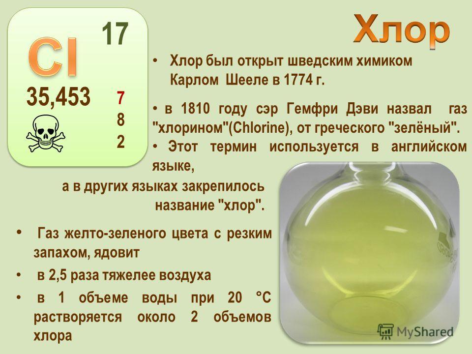 Хлор был открыт шведским химиком Карлом Шееле в 1774 г. 35,453 17 782782 Газ желто-зеленого цвета с резким запахом, ядовит в 2,5 раза тяжелее воздуха в 1 объеме воды при 20 °С растворяется около 2 объемов хлора в 1810 году сэр Гемфри Дэви назвал газ