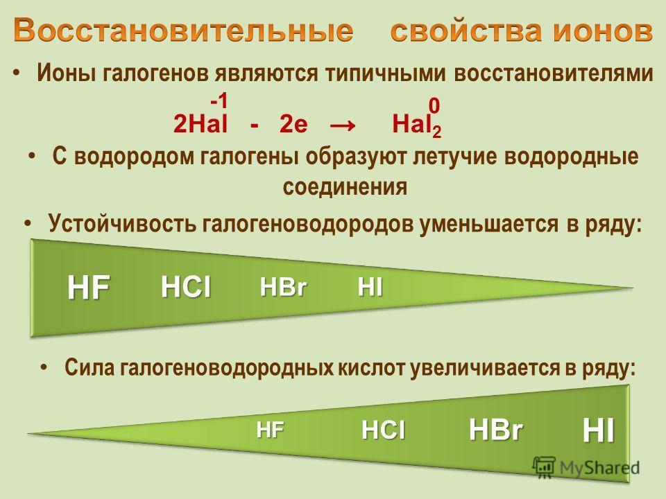 Ионы галогенов являются типичными восстановителями 0 С водородом галогены образуют летучие водородные соединения Устойчивость галогеноводородов уменьшается в ряду: HCl HF HBrHI Cила галогеноводородных кислот увеличивается в ряду: HCl HF HBr HI