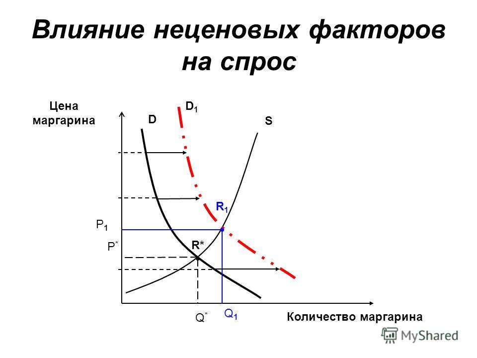 Влияние неценовых факторов на спрос Цена маргарина Количество маргарина D Р1Р1 Q1Q1 S Q*Q* Р*Р* R* D1D1 R1R1