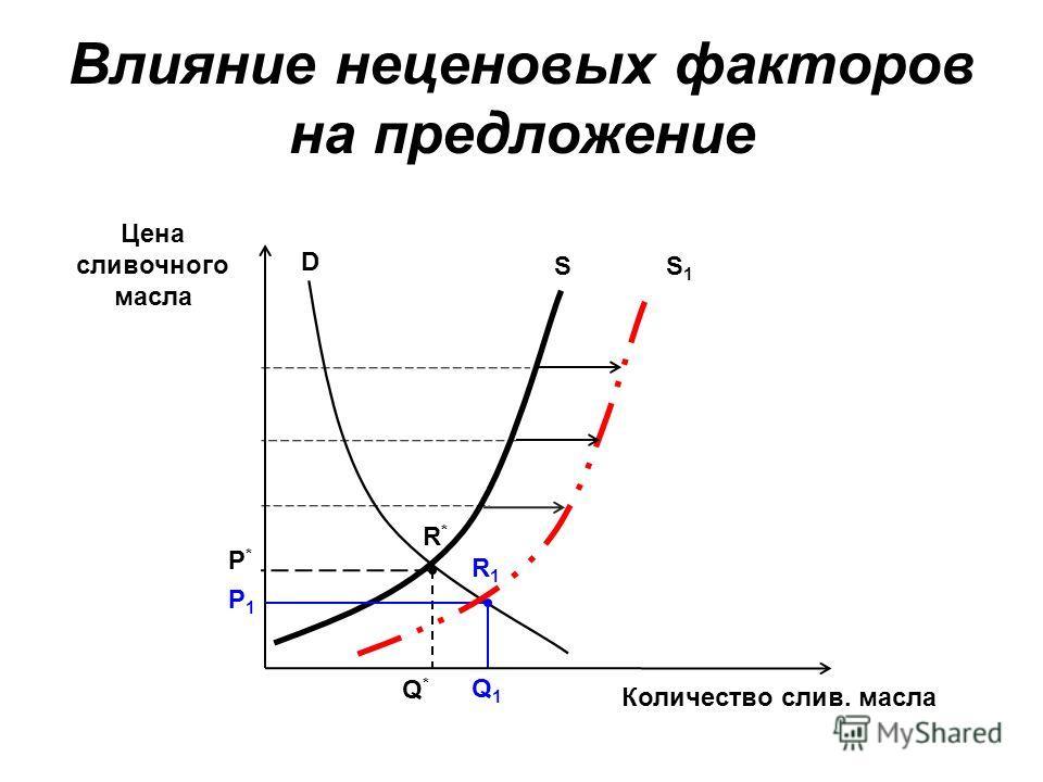 Влияние неценовых факторов на предложение Цена сливочного масла Количество слив. масла D Р1Р1 Q1Q1 S Q*Q* Р*Р* R*R* S1S1 R1R1