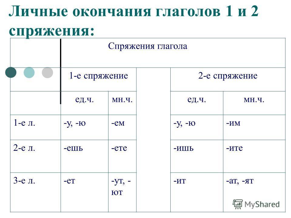Личные окончания глаголов 1 и 2 спряжения: Спряжения глагола 1-е спряжение2-е спряжение ед.ч.мн.ч.ед.ч.мн.ч. 1-е л.-у, -ю-ем-у, -ю-им 2-е л.-ешь-ете-ишь-ите 3-е л.-ет-ут, - ют -ит-ат, -ят