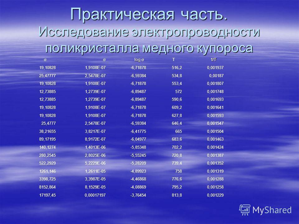 Практическая часть. Исследование электропроводности поликристалла медного купороса σσ log log σ T 1/T 1/T 19,108281,9108E-07-6,71878516,20,001937 25,477772,5478E-07-6,59384534,80,00187 19,108281,9108E-07-6,71878553,40,001807 12,738851,2739E-07-6,8948