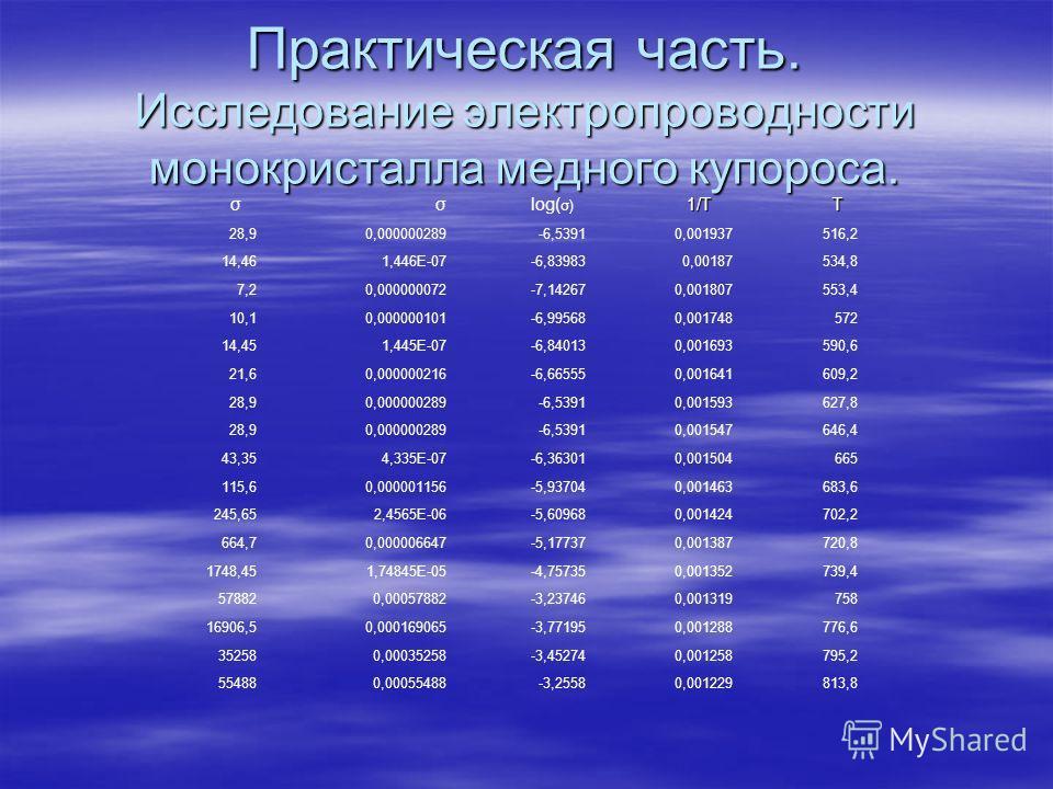 Практическая часть. Исследование электропроводности монокристалла медного купороса. σσ log( σ) 1/T 1/T T 28,90,000000289-6,53910,001937516,2 14,461,446E-07-6,839830,00187534,8 7,20,000000072-7,142670,001807553,4 10,10,000000101-6,995680,001748572 14,