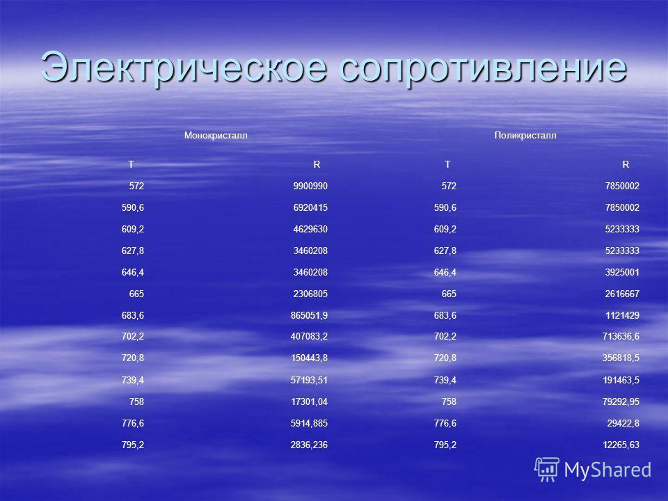 Электрическое сопротивление Монокристалл Поликристалл T R T R 57299009905727850002 590,66920415590,67850002 609,24629630609,25233333 627,83460208627,85233333 646,43460208646,43925001 66523068056652616667 683,6865051,9683,61121429 702,2407083,2702,271