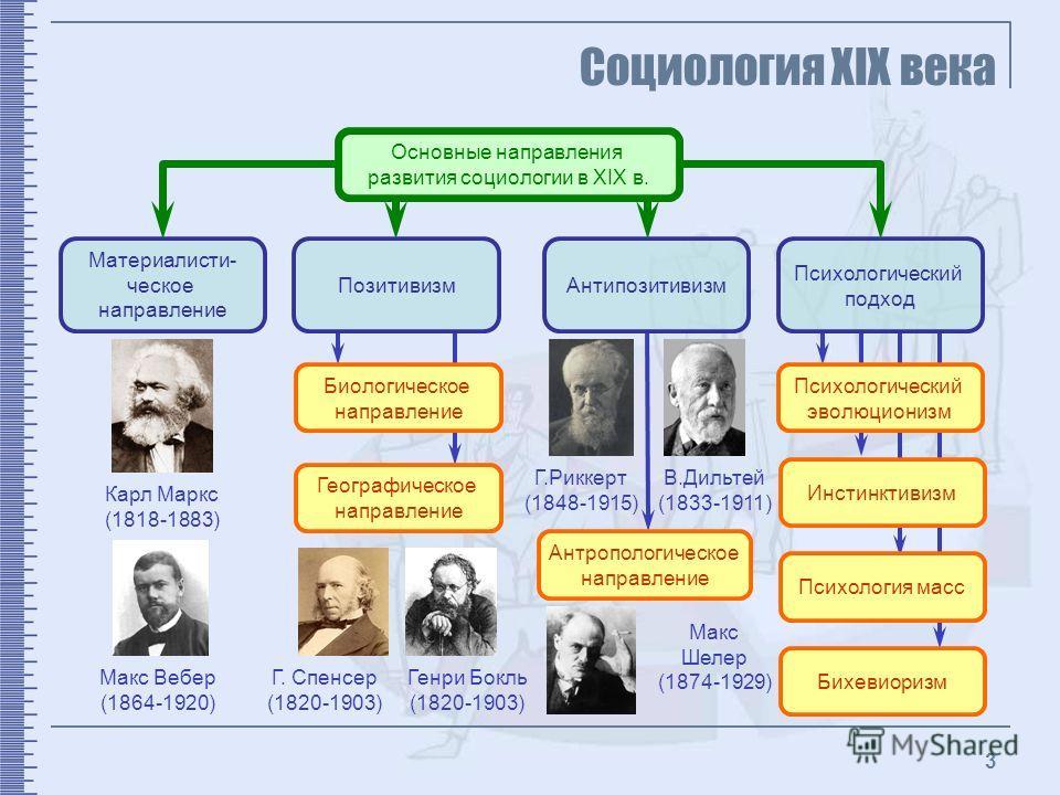 3 Социология XIX века Основные
