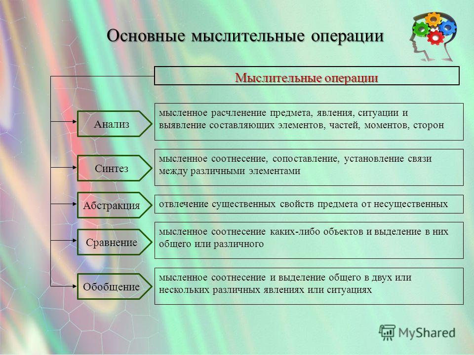 Основные мыслительные операции мысленное соотнесение и выделение общего в двух или нескольких различных явлениях или ситуациях мысленное соотнесение каких-либо объектов и выделение в них общего или различного отвлечение существенных свойств предмета