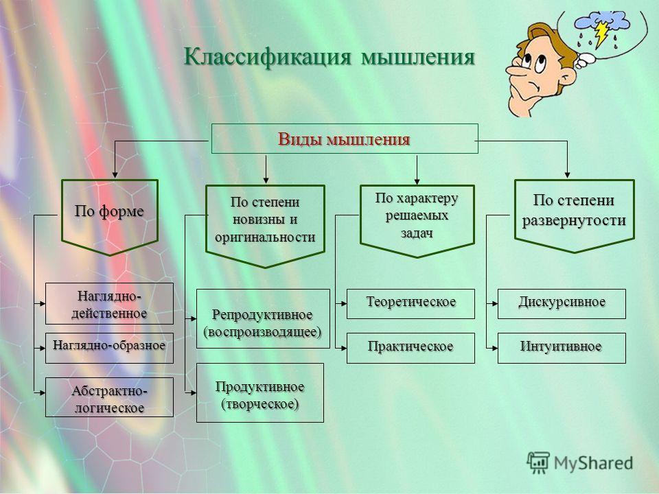Интуитивное Дискурсивное Классификация мышления Наглядно-образное Наглядно- действенное Продуктивное (творческое) Репродуктивное (воспроизводящее) Практическое Теоретическое Абстрактно- логическое Виды мышления По форме По степени новизны и оригиналь