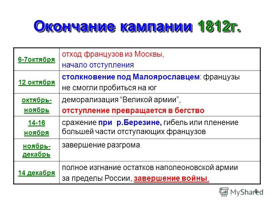 8 Окончание кампании 1812г. 6-7октября отход французов из Москвы, начало отступления 12 октября столкновение под Малоярославцем: французы не смогли пробиться на юг октябрь- ноябрь деморализация Великой армии, отступление превращается в бегство 14-16