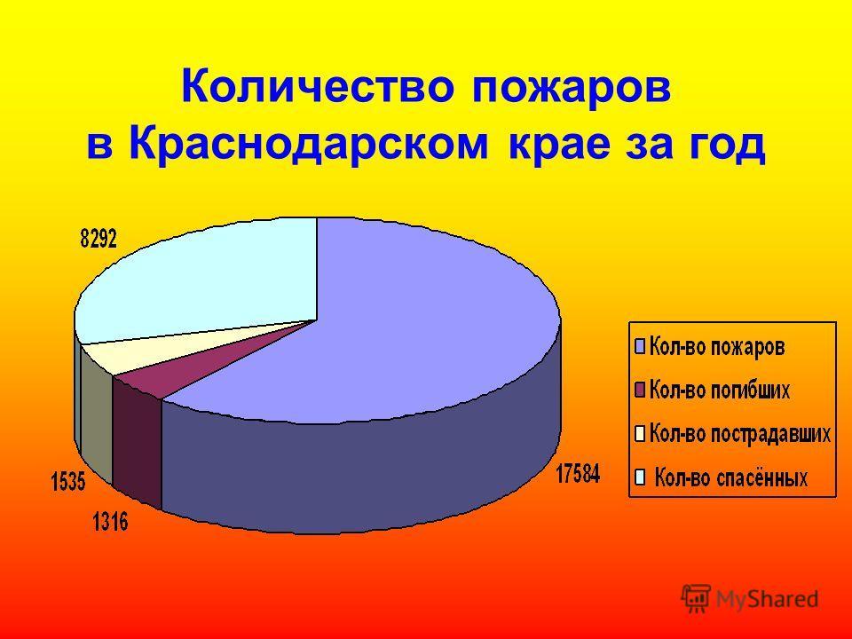 Количество пожаров в Краснодарском крае за год