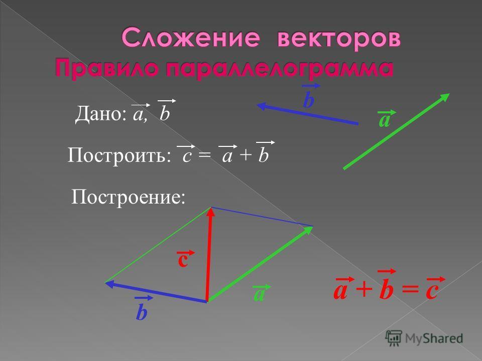 a a + b = c Дано: a, b Построить: c = a + b Построение: a b с b