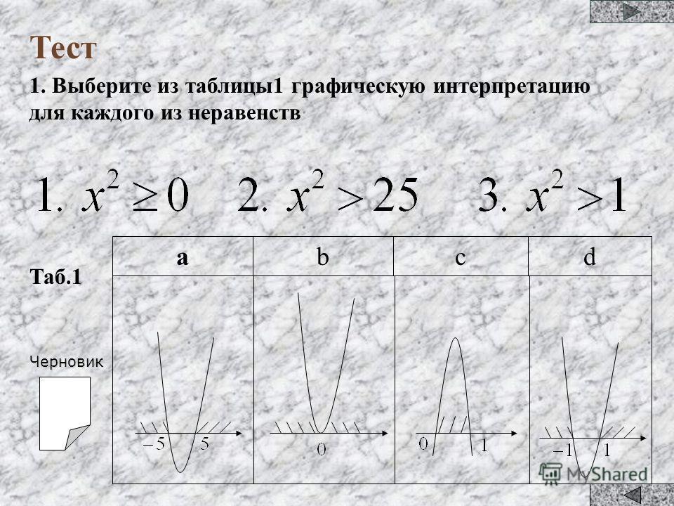 Тест 1. Выберите из таблицы1 графическую интерпретацию для каждого из неравенств dcbа Таб.1Черновик