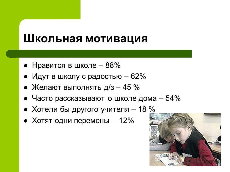 Школьная мотивация Нравится в школе – 88% Идут в школу с радостью – 62% Желают выполнять д/з – 45 % Часто рассказывают о школе дома – 54% Хотели бы другого учителя – 18 % Хотят одни перемены – 12%