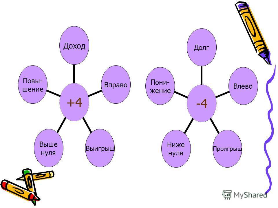 …-3;-2;-1;0;1;2;3… Какие числа называются целыми?