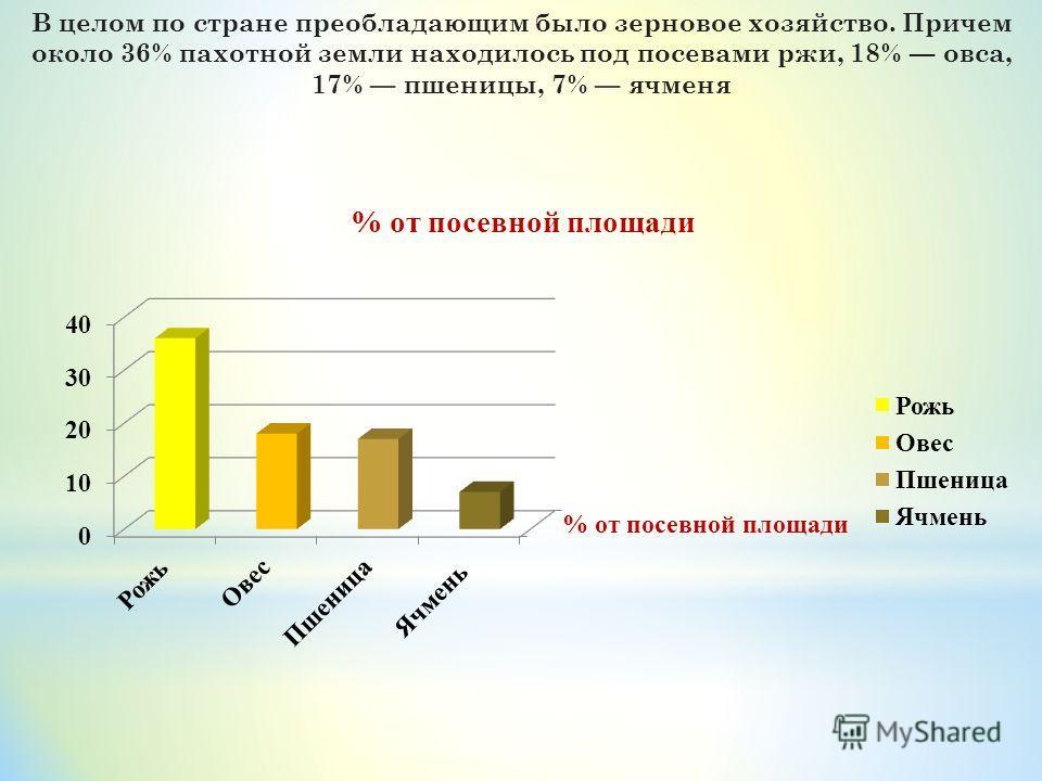 В целом по стране преобладающим было зерновое хозяйство. Причем около 36% пахотной земли находилось под посевами ржи, 18% овса, 17% пшеницы, 7% ячменя