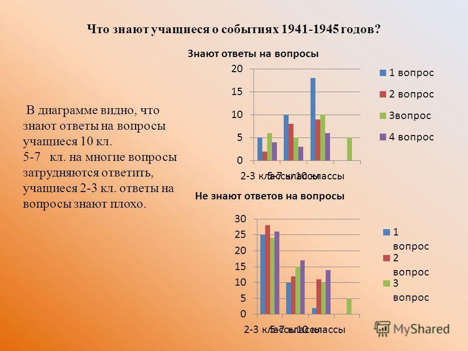 Что знают учащиеся о событиях 1941-1945 годов? Знают ответы на вопросы Не знают ответов на вопросы В диаграмме видно, что знают ответы на вопросы учащиеся 10 кл. 5-7 кл. на многие вопросы затрудняются ответить, учащиеся 2-3 кл. ответы на вопросы знаю