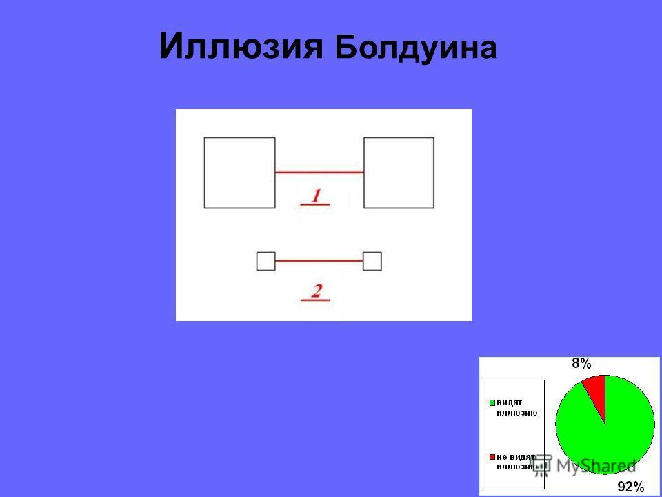 Круги равны И ллюзия Эббингауза