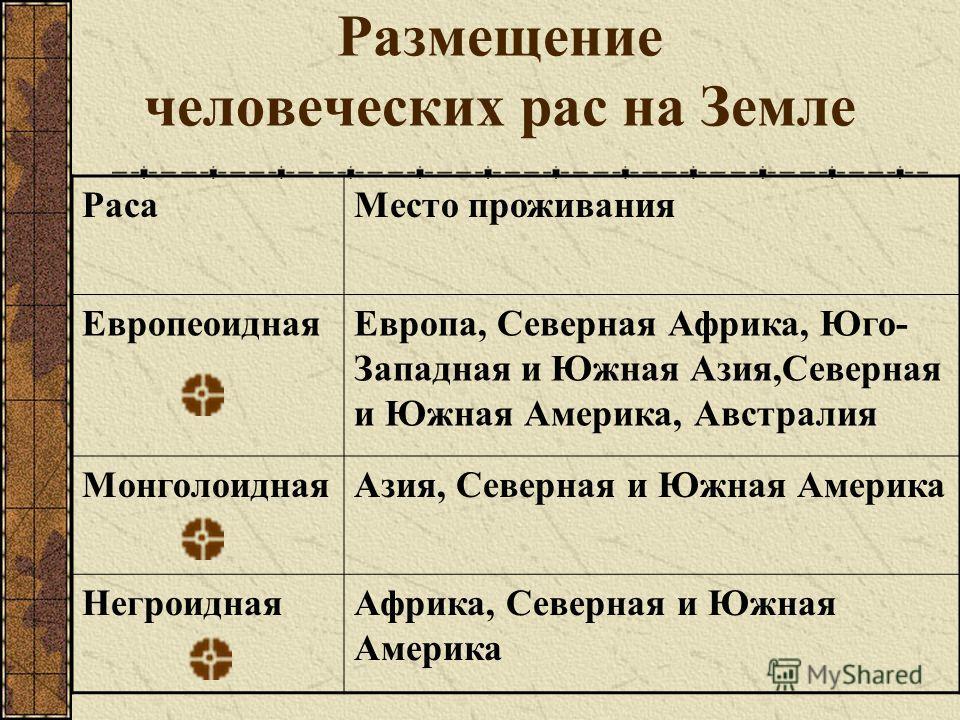 Размещение человеческих рас на Земле РасаМесто проживания ЕвропеоиднаяЕвропа, Северная Африка, Юго- Западная и Южная Азия,Северная и Южная Америка, Австралия МонголоиднаяАзия, Северная и Южная Америка НегроиднаяАфрика, Северная и Южная Америка