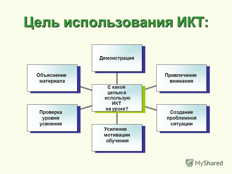 Цель использования ИКТ: С какой целью я использую ИКТ на уроке? Демонстрация Привлечение внимания Создание проблемной ситуации Усиление мотивации обучения Проверка уровня усвоения Объяснение материала