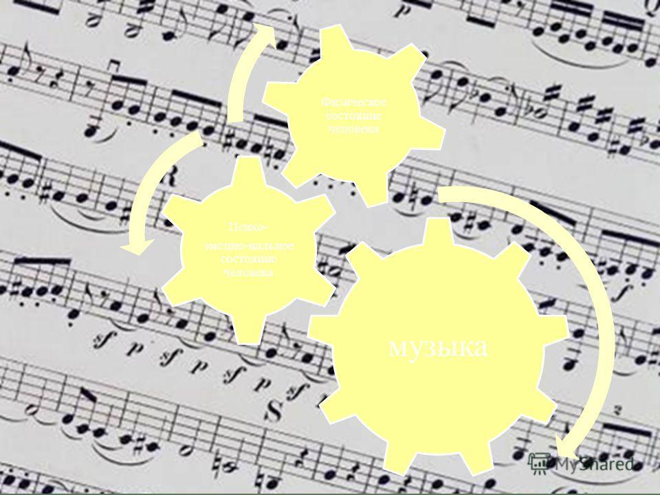 музыка Психо- эмоцио-нальное состояние человека Физическое состояние человека
