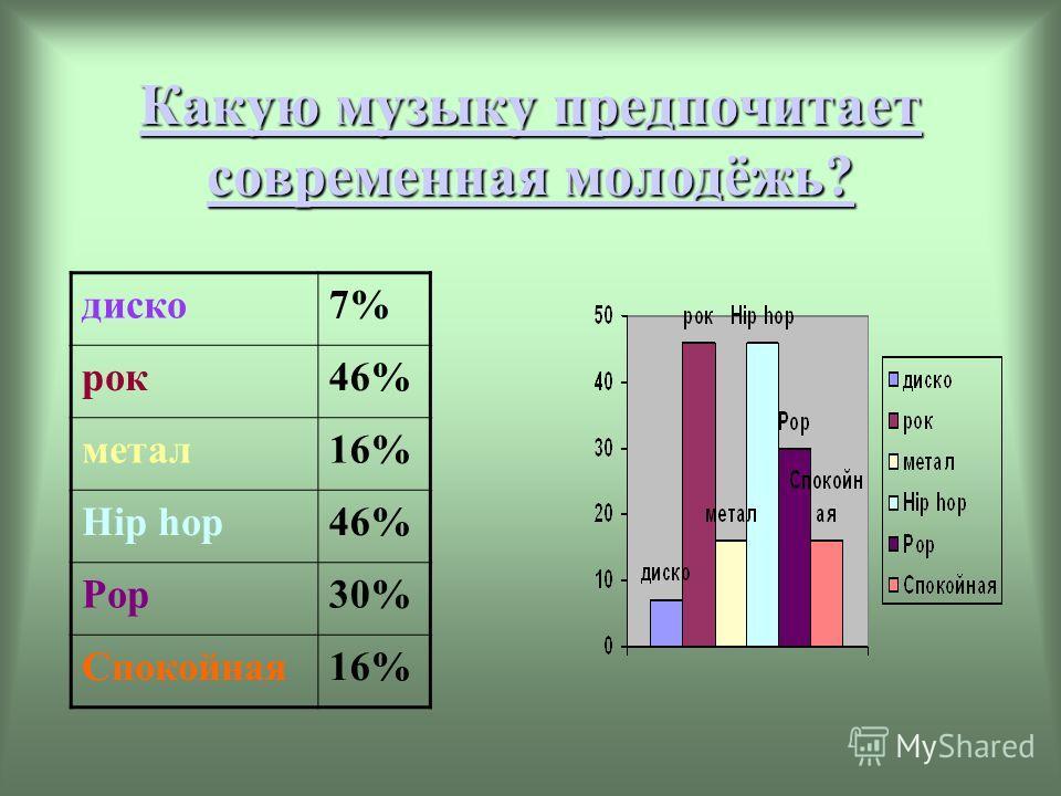 Какую музыку предпочитает современная молодёжь? Какую музыку предпочитает современная молодёжь? диско7% рок46% метал16% Hip hop46% Pop30% Спокойная16%