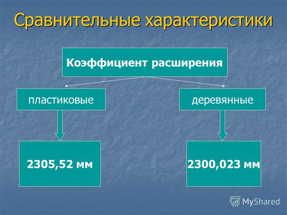 Сравнительные характеристики Коэффициент расширения пластиковыедеревянные 2305,52 мм2300,023 мм