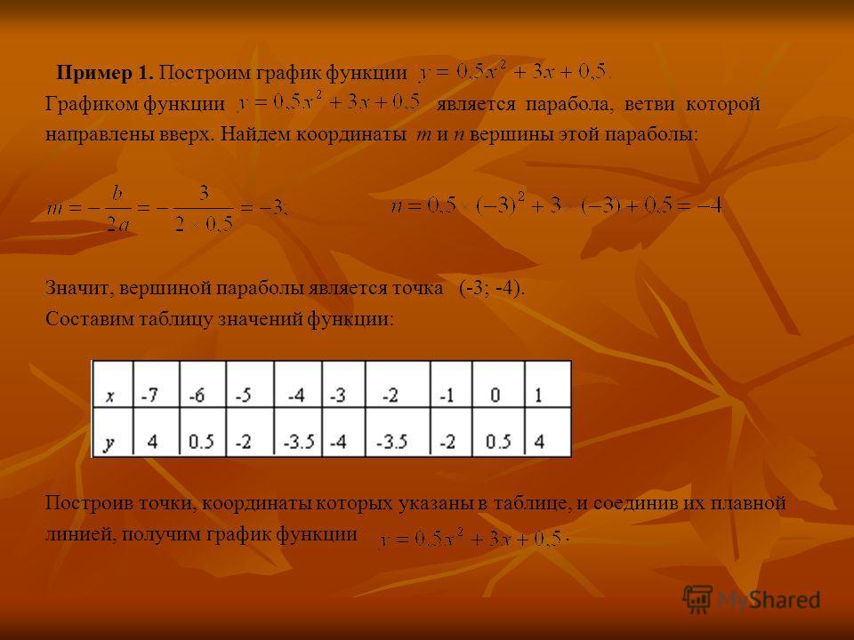 Пример 1. Построим график функции Графиком функции является парабола, ветви которой направлены вверх. Найдем координаты m и n вершины этой параболы: Значит, вершиной параболы является точка (-3; -4). Составим таблицу значений функции: Построив точки,