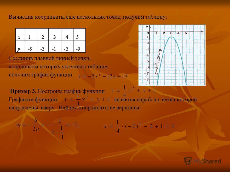 Вычислив координаты еще нескольких точек, получим таблицу: Соединив плавной линией точки, координаты которых указаны в таблице, получим график функции : Пример 3. Построим график функции. Графиком функции является парабола, ветви которой направлены