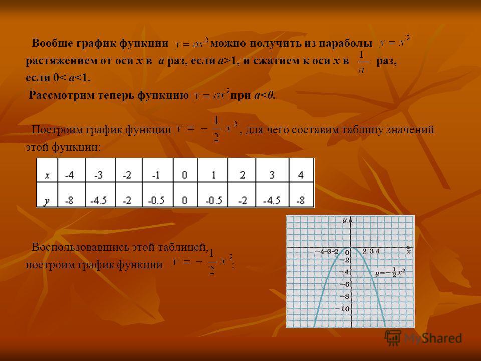 Вообще график функции можно получить из параболы растяжением от оси х в а раз, если а>1, и сжатием к оси х в раз, если 0< а