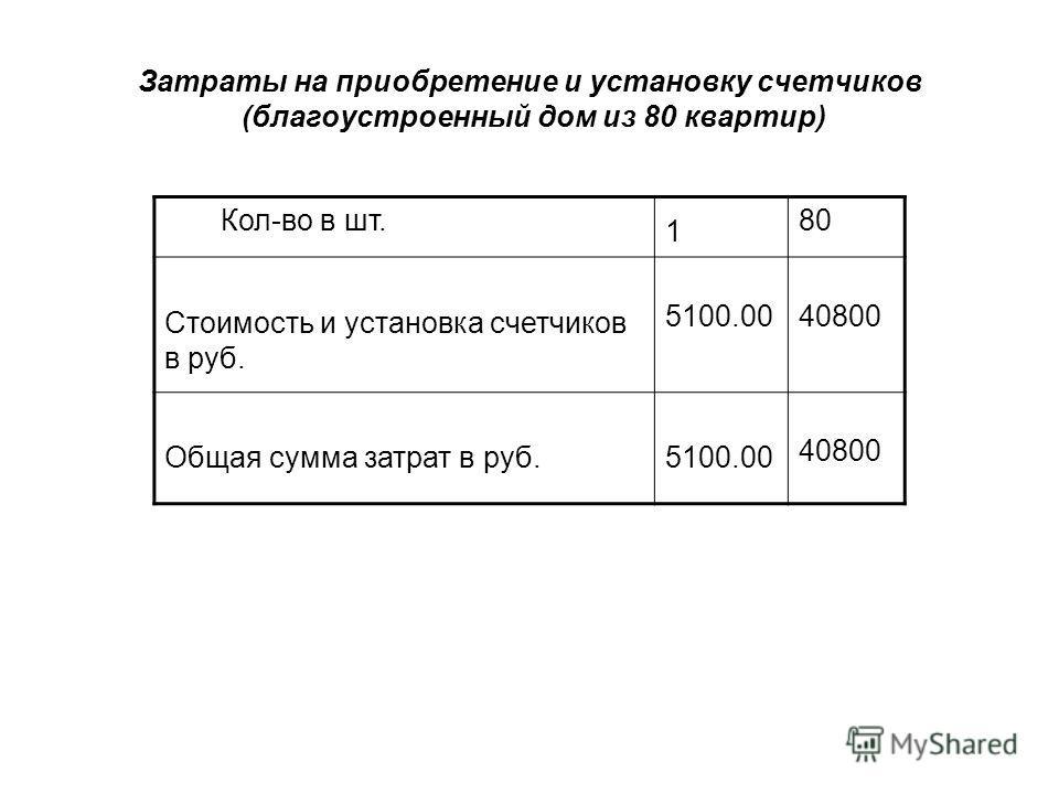 Затраты на приобретение и установку счетчиков (благоустроенный дом из 80 квартир) Кол-во в шт. 1 80 Стоимость и установка счетчиков в руб. 5100.00 40800 Общая сумма затрат в руб.5100.00 40800