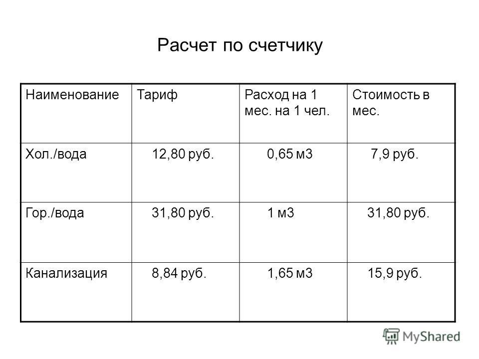 Расчет по счетчику НаименованиеТарифРасход на 1 мес. на 1 чел. Стоимость в мес. Хол./вода 12,80 руб. 0,65 м3 7,9 руб. Гор./вода 31,80 руб. 1 м3 31,80 руб. Канализация 8,84 руб. 1,65 м3 15,9 руб.