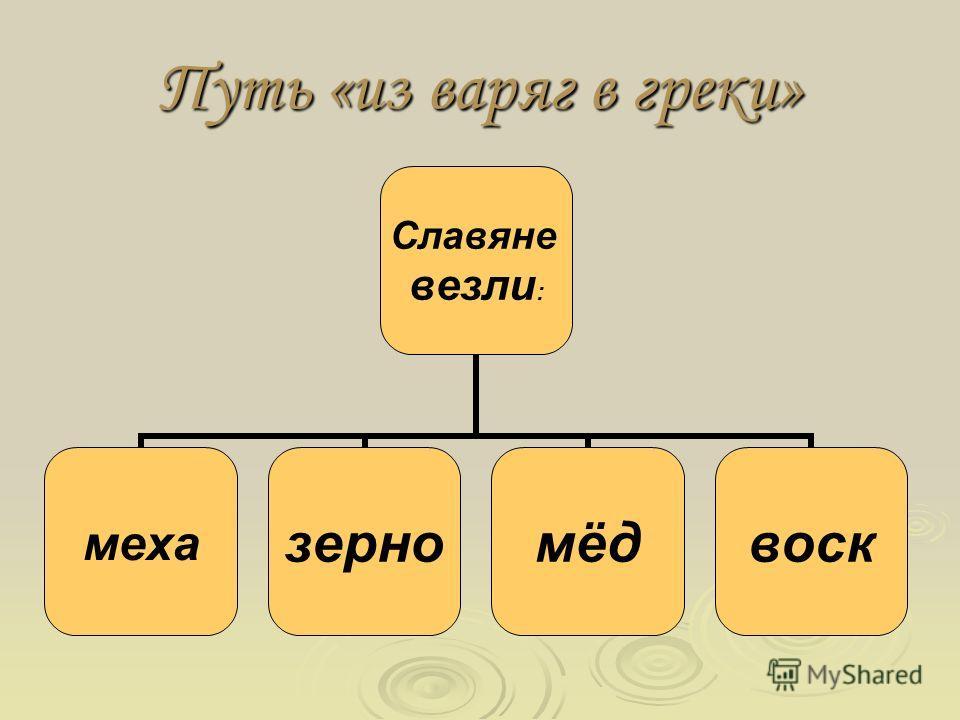 Путь «из варяг в греки» Славяне везли: мехазерномёдвоск