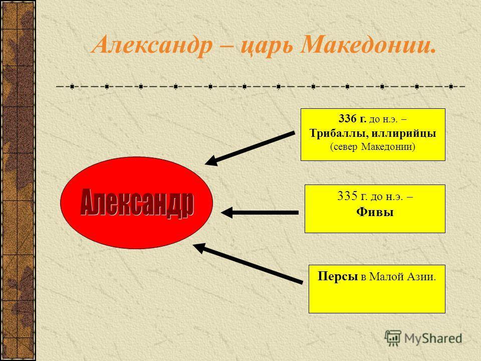 Александр – царь Македонии. 336 г. до н.э. – Трибаллы, иллирийцы (север Македонии) 335 г. до н.э. – Фивы Персы в Малой Азии.