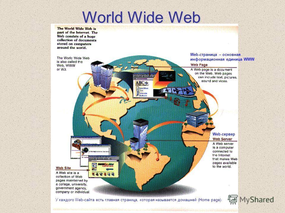World Wide Web Web-страница – основная информационная единица WWW Web-сервер У каждого Web-сайта есть главная страница, которая называется домашней (Home page).