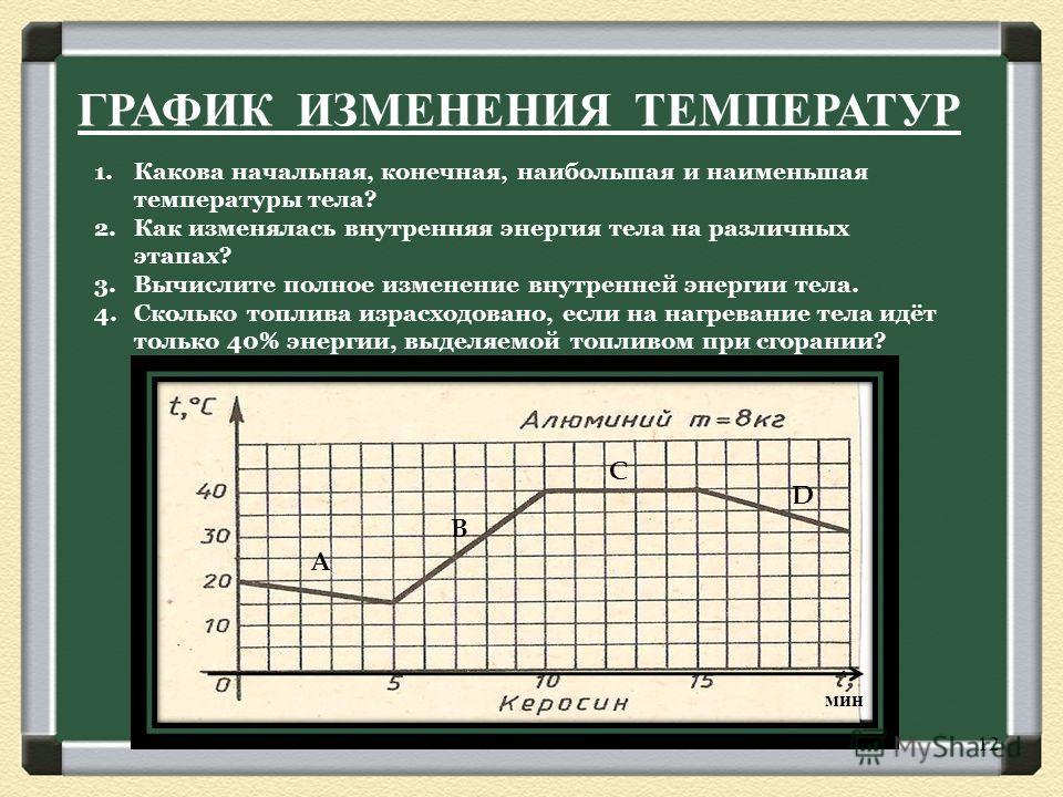 ГРАФИК ИЗМЕНЕНИЯ ТЕМПЕРАТУР 1.Какова начальная, конечная, наибольшая и наименьшая температуры тела? 2.Как изменялась внутренняя энергия тела на различных этапах? 3.Вычислите полное изменение внутренней энергии тела. 4.Сколько топлива израсходовано, е