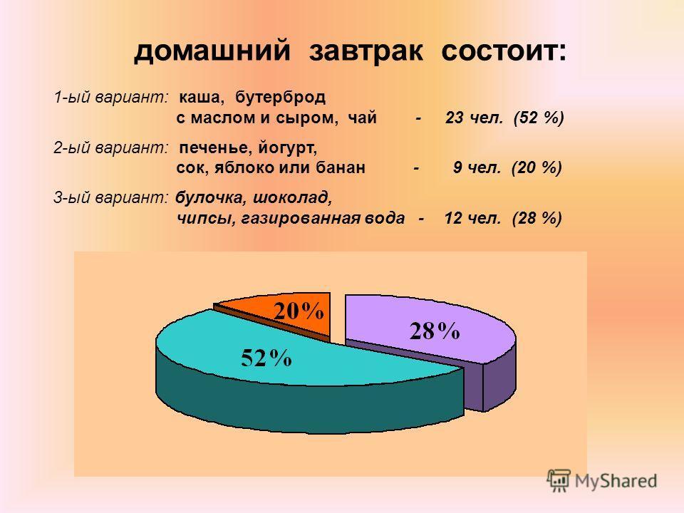 домашний завтрак состоит: 1-ый вариант: каша, бутерброд с маслом и сыром, чай - 23 чел. (52 %) 2-ый вариант: печенье, йогурт, сок, яблоко или банан - 9 чел. (20 %) 3-ый вариант: булочка, шоколад, чипсы, газированная вода - 12 чел. (28 %)