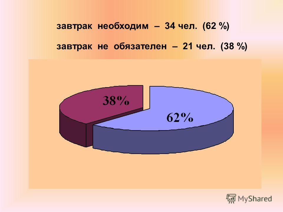 завтрак необходим – 34 чел. (62 %) завтрак не обязателен – 21 чел. (38 %)
