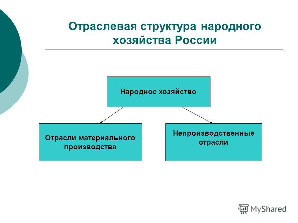 Отраслевая структура народного хозяйства России Народное хозяйство Отрасли материального производства Непроизводственные отрасли