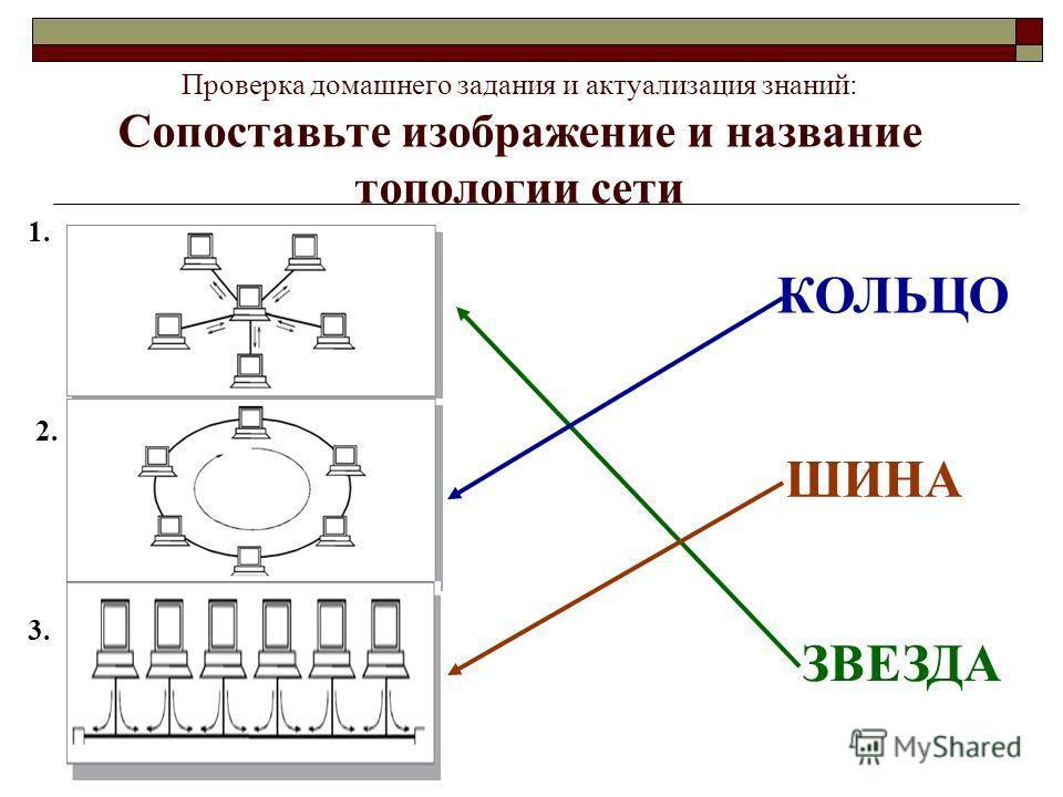 Проверка домашнего задания и актуализация знаний: Сопоставьте изображение и название топологии сети 1. 2. 3. ЗВЕЗДА КОЛЬЦО ШИНА