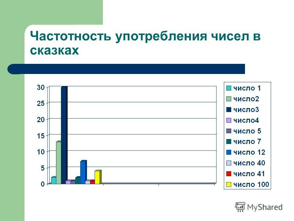 Частотность употребления чисел в сказках