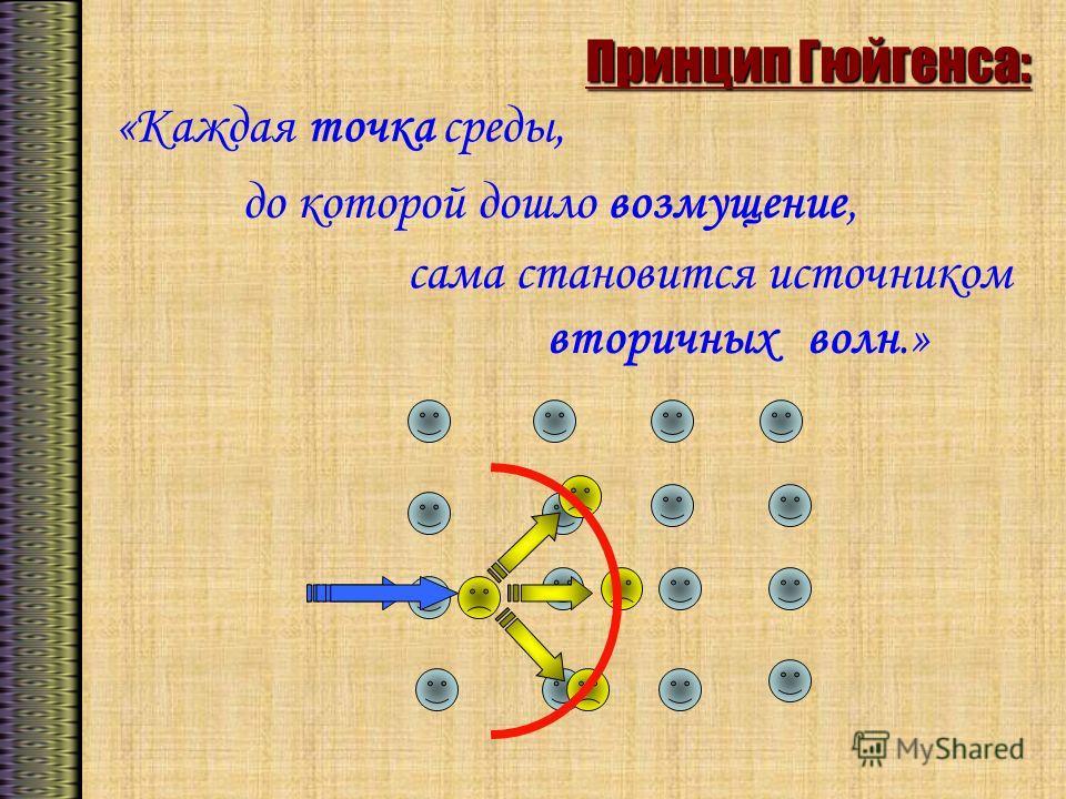 Принцип Гюйгенса: «Каждая точка среды, до которой дошло возмущение, сама становится источником вторичных волн.»